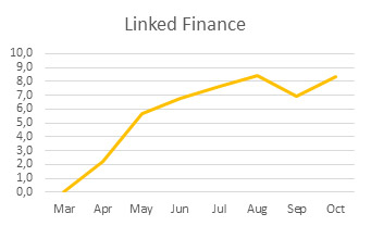October graphics linkedfinance